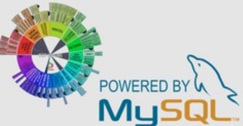 SQL/MySQL Database Developer: Zero to Expert  Hindi Urdu  